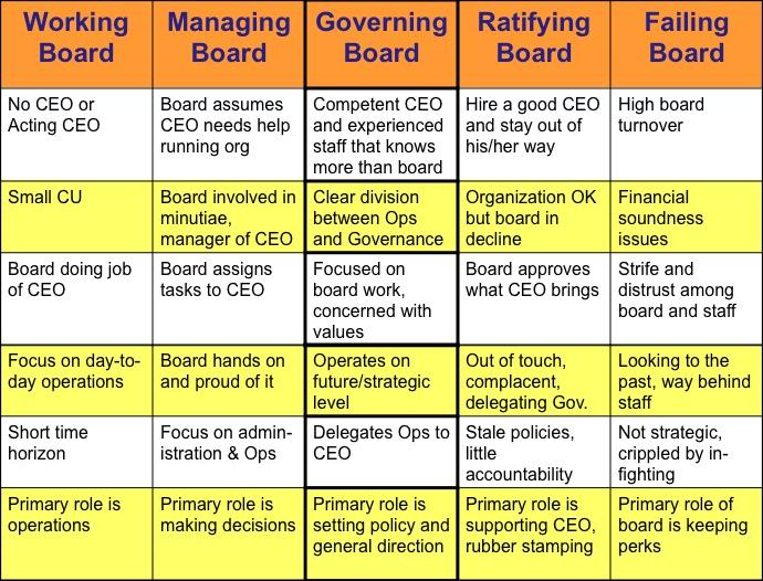 Governance Spectrum