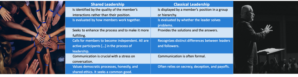 Shared vs. Classical Leadership